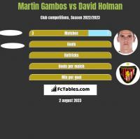 Martin Gambos vs David Holman h2h player stats