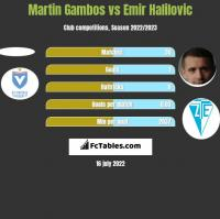 Martin Gambos vs Emir Halilovic h2h player stats