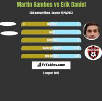 Martin Gambos vs Erik Daniel h2h player stats