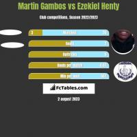 Martin Gambos vs Ezekiel Henty h2h player stats