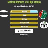 Martin Gambos vs Filip Orsula h2h player stats