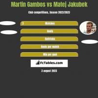 Martin Gambos vs Matej Jakubek h2h player stats