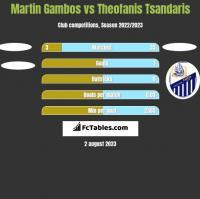 Martin Gambos vs Theofanis Tsandaris h2h player stats