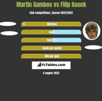 Martin Gambos vs Filip Hasek h2h player stats