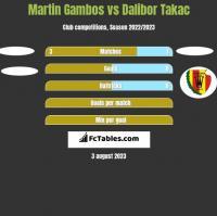 Martin Gambos vs Dalibor Takac h2h player stats