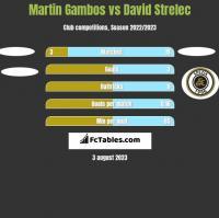 Martin Gambos vs David Strelec h2h player stats