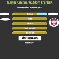 Martin Gambos vs Adam Brenkus h2h player stats