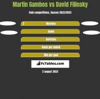 Martin Gambos vs David Filinsky h2h player stats