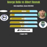 George Bello vs Albert Rusnak h2h player stats