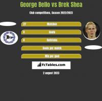 George Bello vs Brek Shea h2h player stats
