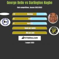 George Bello vs Darlington Nagbe h2h player stats
