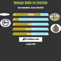 George Bello vs Everton h2h player stats