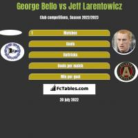 George Bello vs Jeff Larentowicz h2h player stats
