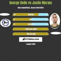 George Bello vs Justin Meram h2h player stats
