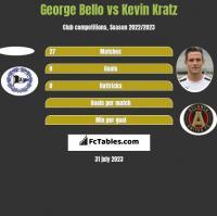 George Bello vs Kevin Kratz h2h player stats