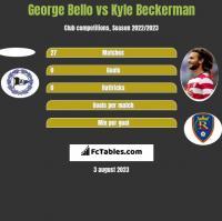 George Bello vs Kyle Beckerman h2h player stats
