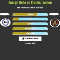 George Bello vs Brooks Lennon h2h player stats