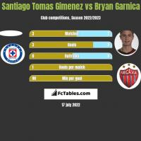 Santiago Tomas Gimenez vs Bryan Garnica h2h player stats