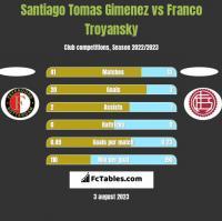 Santiago Tomas Gimenez vs Franco Troyansky h2h player stats
