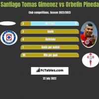 Santiago Tomas Gimenez vs Orbelin Pineda h2h player stats