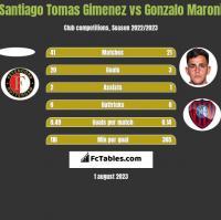 Santiago Tomas Gimenez vs Gonzalo Maroni h2h player stats