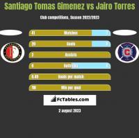 Santiago Tomas Gimenez vs Jairo Torres h2h player stats