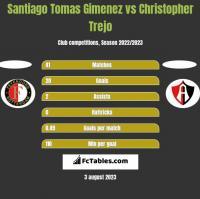 Santiago Tomas Gimenez vs Christopher Trejo h2h player stats