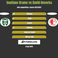 Soufiane Drame vs David Hovorka h2h player stats