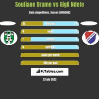 Soufiane Drame vs Gigli Ndefe h2h player stats