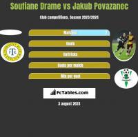 Soufiane Drame vs Jakub Povazanec h2h player stats