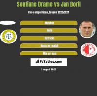 Soufiane Drame vs Jan Boril h2h player stats