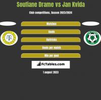 Soufiane Drame vs Jan Kvida h2h player stats