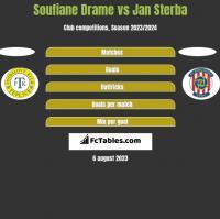 Soufiane Drame vs Jan Sterba h2h player stats