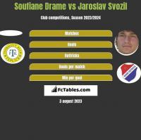 Soufiane Drame vs Jaroslav Svozil h2h player stats