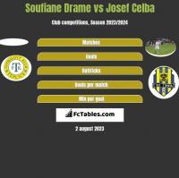 Soufiane Drame vs Josef Celba h2h player stats