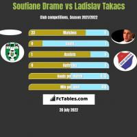 Soufiane Drame vs Ladislav Takacs h2h player stats
