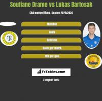 Soufiane Drame vs Lukas Bartosak h2h player stats