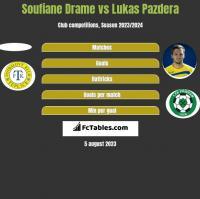 Soufiane Drame vs Lukas Pazdera h2h player stats