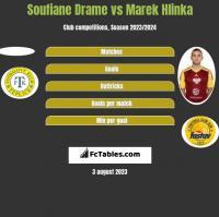 Soufiane Drame vs Marek Hlinka h2h player stats