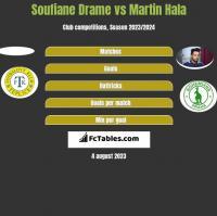 Soufiane Drame vs Martin Hala h2h player stats