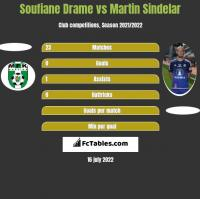 Soufiane Drame vs Martin Sindelar h2h player stats