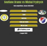 Soufiane Drame vs Michal Frydrych h2h player stats