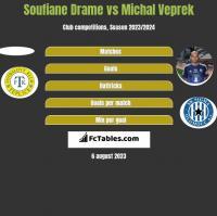 Soufiane Drame vs Michal Veprek h2h player stats
