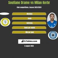 Soufiane Drame vs Milan Kerbr h2h player stats