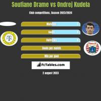 Soufiane Drame vs Ondrej Kudela h2h player stats