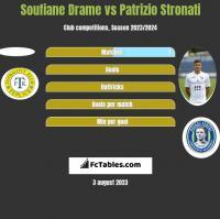 Soufiane Drame vs Patrizio Stronati h2h player stats