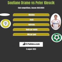 Soufiane Drame vs Peter Klescik h2h player stats