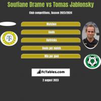 Soufiane Drame vs Tomas Jablonsky h2h player stats