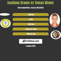 Soufiane Drame vs Tomas Weber h2h player stats