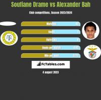 Soufiane Drame vs Alexander Bah h2h player stats